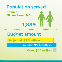 Figures depicting the population served by Town of St. Andrews, NB, wastewater initiative and its budget.